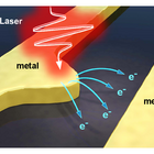 Figure: Photoemission of electrons in plasmonic metal antennas. Picture: C Karnetzky